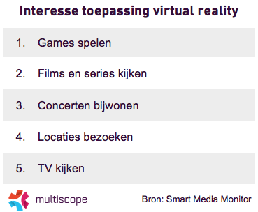 Interesse toepassing virtual reality