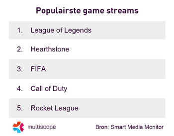Populairste game streams