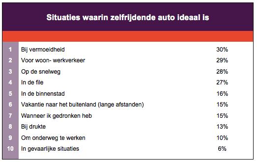 Ideale situaties voor zelfrijdende auto