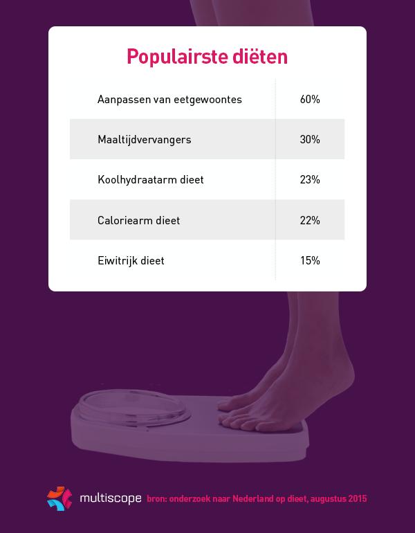 Klik hier voor een infographic